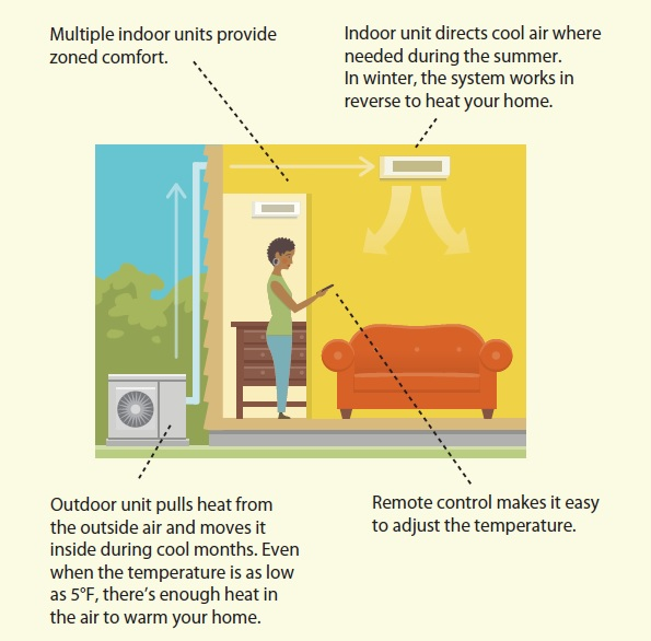 ductless heat pumps 2
